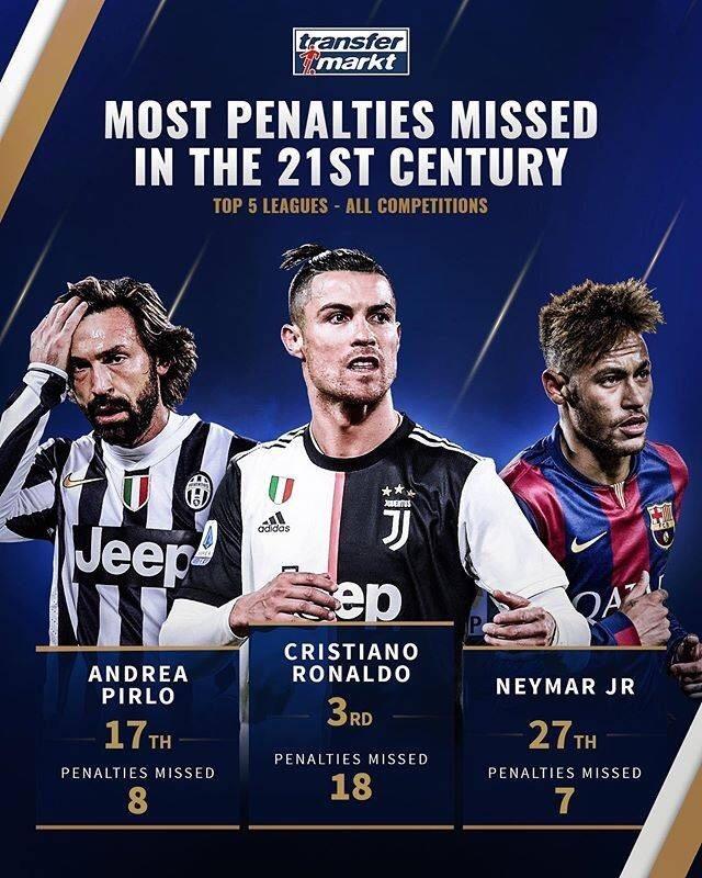 媒体盘点21世纪五大联赛球员失点次数:梅西第一,C罗第三  足球话题区