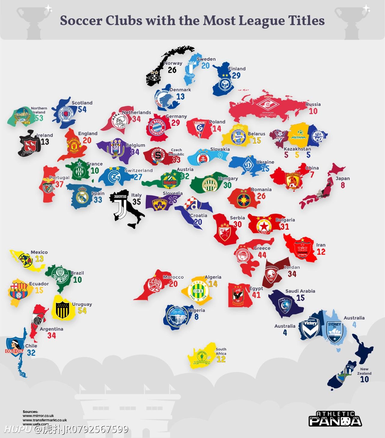 全球主要国家获得联赛冠军次数最多的俱乐部  足球话题区